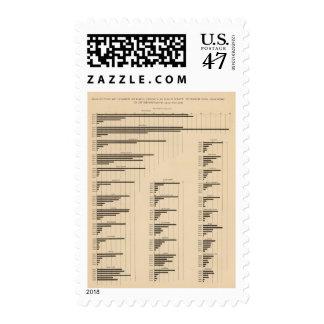 194 Lumber 18501900 Postage Stamp