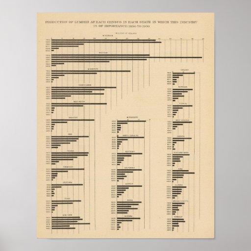 194 Lumber 18501900 Poster
