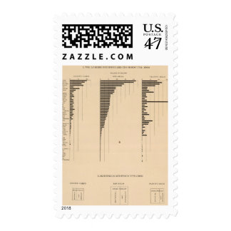 195 Lumber industry, products 1900 Postage