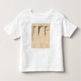 195 Lumber industry, products 1900 Toddler T-shirt