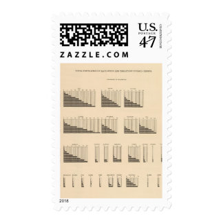 19 Population each state Postage Stamp