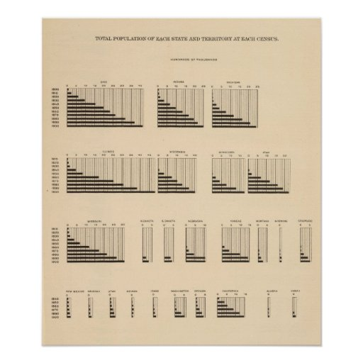 19 Population each state Poster