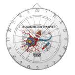 1 a 5 sinapsis del cuatrillón dentro de la tablero de dardos