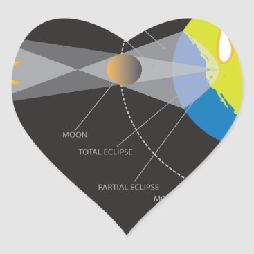 2017 Total Solar Eclipse Across USA Geometry Heart Sticker