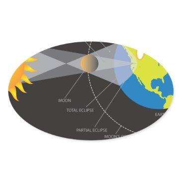 2017 Total Solar Eclipse Across USA Geometry Oval Sticker