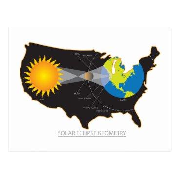 2017 Total Solar Eclipse Across USA Geometry Postcard
