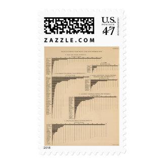 201 el valor, productos seleccionó las industrias timbres postales