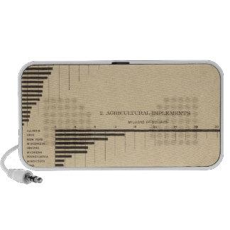 202 el valor productos seleccionó las industrias iPod altavoces