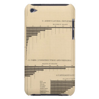 202 Value, products selected industries 1900 iPod Touch Case