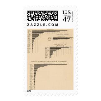 203 el valor, productos seleccionó las industrias timbres postales