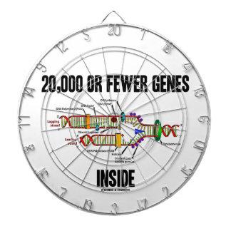 20,000 Or Fewer Genes Inside (DNA Replication) Dartboards