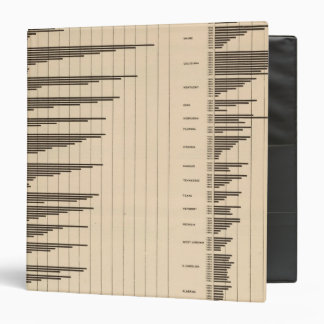 20 Urban to total population by states Vinyl Binders