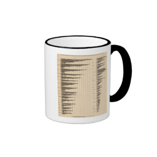 20 Urban to total population by states Ringer Coffee Mug