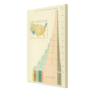 22 elementos del crecimiento de la población 17901 impresión en lienzo estirada