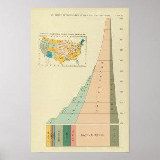 22 elementos del crecimiento de la población 17901 posters
