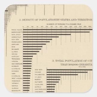 24 poblaciones y densidad por los estados pegatina cuadrada