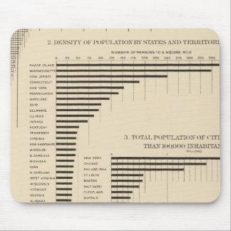 24 poblaciones y densidad por los estados tapete de raton