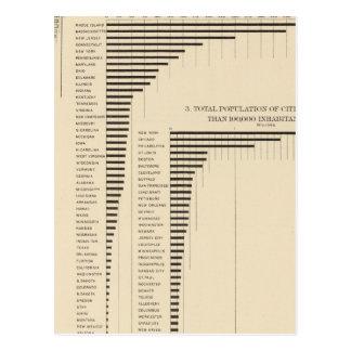 24 poblaciones y densidad por los estados tarjetas postales