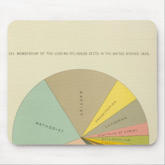 33 Membership religious sects 1890 Mouse Pad