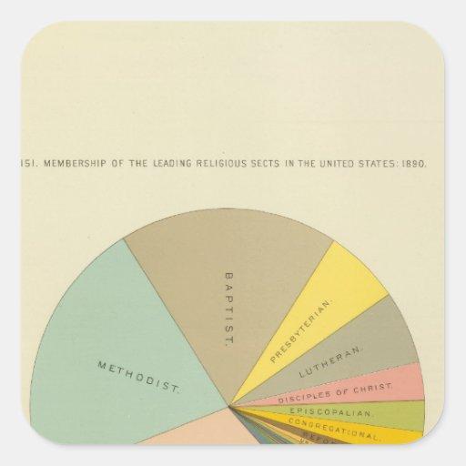 33 sects religiosos 1890 de la calidad de miembro pegatina cuadrada
