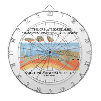 3 Types Of Plate Boundaries Which One Standing On? Dartboard