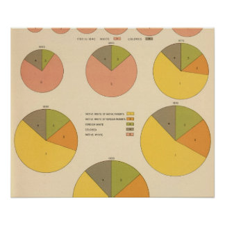 42 población, elementos 1790-1900 póster