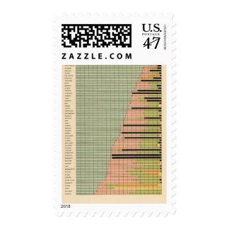 43 componentes de los estados 1900 timbres postales