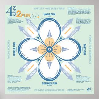 4 Keys 2 Fun Poster