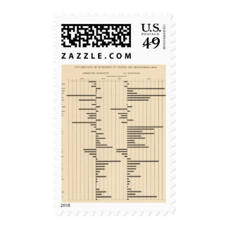 50 Net migration by states 1900 Postage Stamp