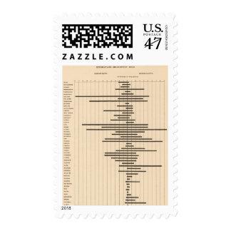 51 Interstate migration 1900 Postage