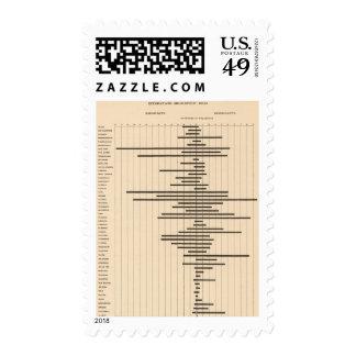 51 Interstate migration 1900 Postage Stamp