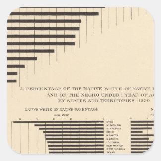 53 Negro population by states Native white Square Sticker