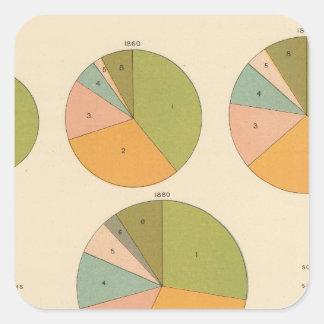 57 nacionalidad principal 1850-1900 pegatina cuadrada