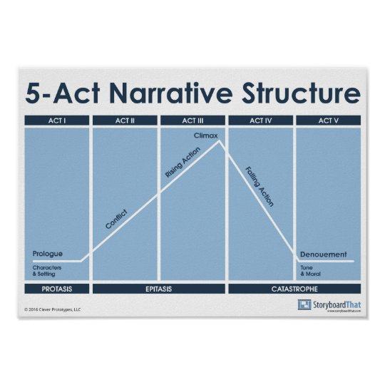 5_act_narrative_structure_classroom_poster 228488481941847105 on Point Math