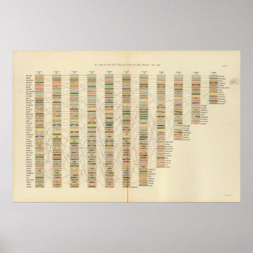 7 fila, ciudades 17901890 póster