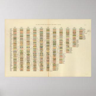 7 Rank, cities 17901890 Poster