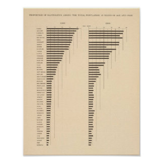 82 Proportion illiterates by state 1900, 1890 Poster