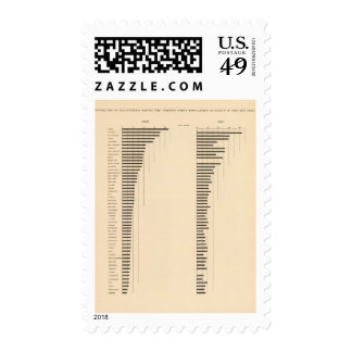 84 Proportion illiterates, foreign white by state Stamps