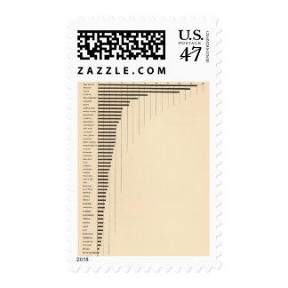 86 Proportion foreign parentage Postage