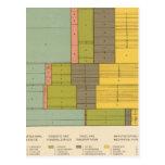 87 empleos por la raza, natividad 1900 postal
