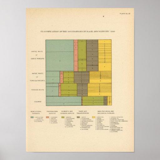 87 empleos por la raza, natividad 1900 póster
