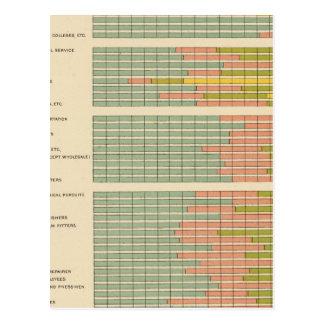88 proporciones, empleos por la raza, natividad postal