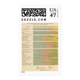 88 proporciones, empleos por la raza, natividad timbres postales