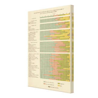 88 Proportions, occupations by race, nativity 1900 Stretched Canvas Print