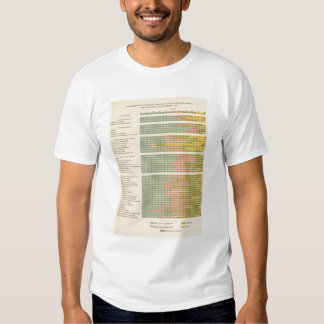 88 Proportions, occupations by race, nativity 1900 Tee Shirt