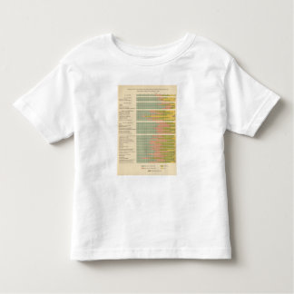 88 Proportions, occupations by race, nativity 1900 Toddler T-shirt