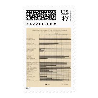 90 varones, hembras en los empleos 1900 sellos postales