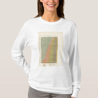 92 Proportions in occupations 1900 T-Shirt