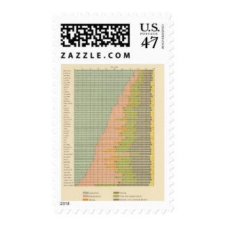 93 proporciones en los empleos 1890 timbre postal