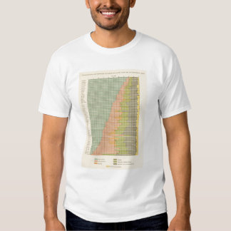93 Proportions in occupations 1890 Tee Shirt